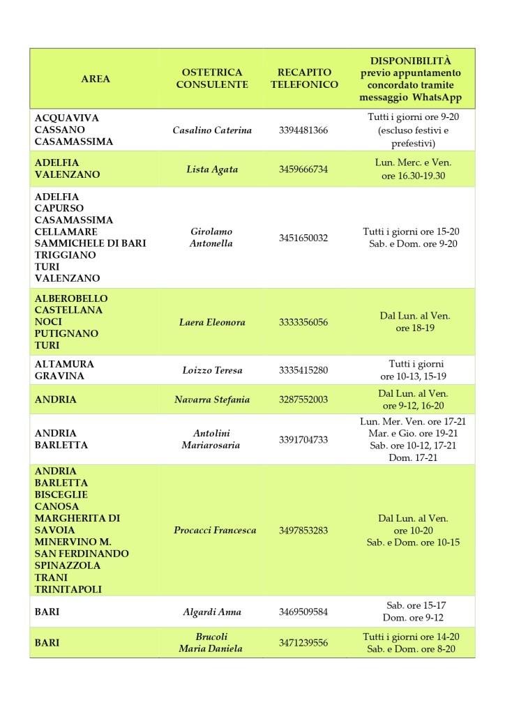 ELENCO OSTETRICHE RETE ONLINE 2021_page-0001