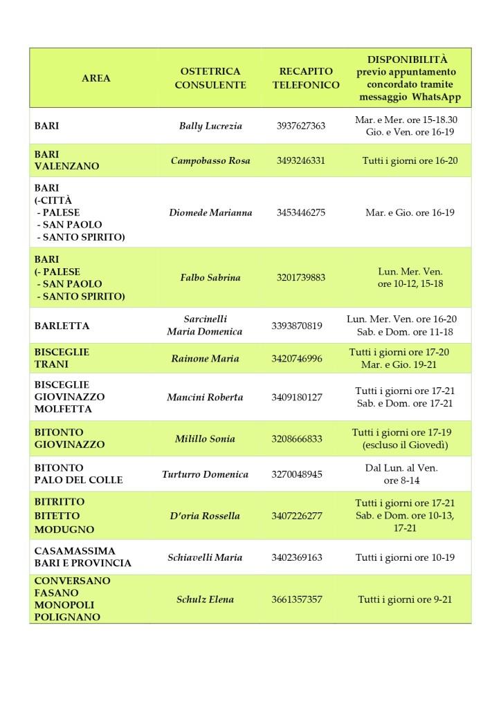 ELENCO OSTETRICHE RETE ONLINE 2021_page-0002