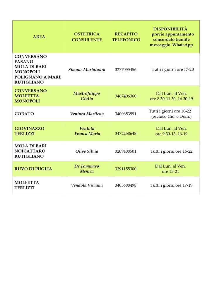 ELENCO OSTETRICHE RETE ONLINE 2021_page-0003
